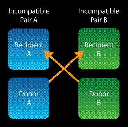 Incompatible Pairs